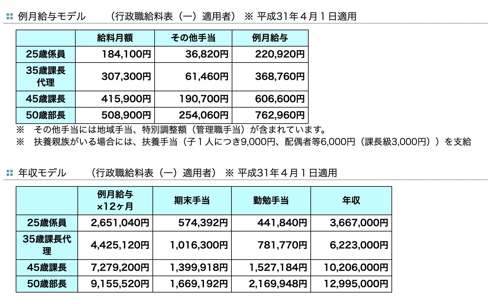 東京都庁職員のモデル年収